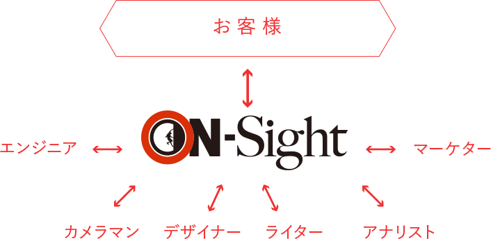 ON-Sight